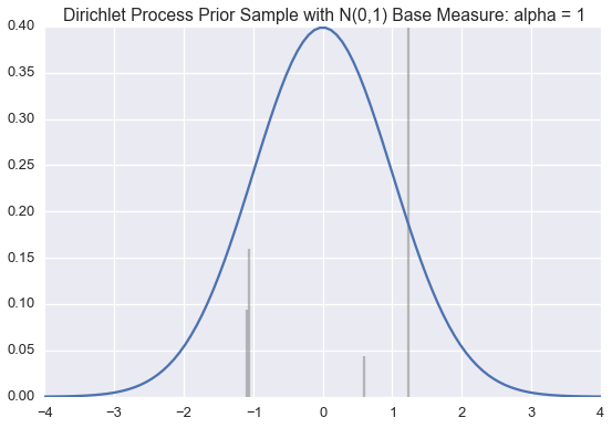_images/2015-07-28-dirichlet-distribution-dirichlet-process_5_1.png